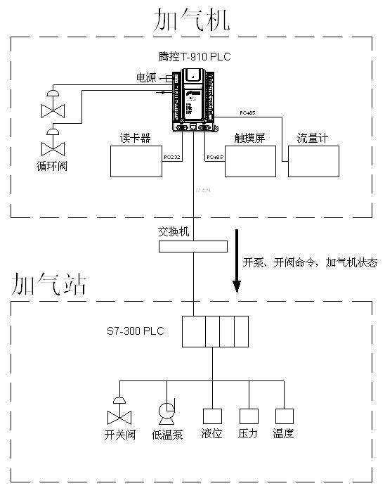 腾控plc在lng加气站中的应用--图1.jpg